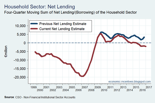 Household Net Lending