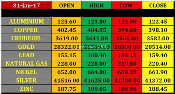 Today's commodity Market closing rates 30 jan 2017