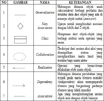 Si1322475766 widuri daftar simbol class diagram ccuart Choice Image