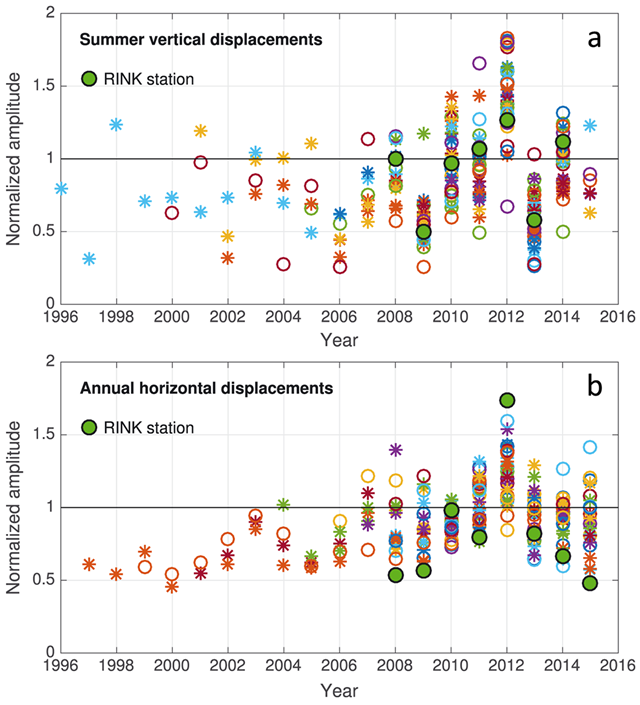 The record-breaking 2012 melt year reflected in Greenland GPS Network (GNET) data. (a) Summer vertical uplift recorded at 38 geodetic stations. Each station is represented by a unique color. To better quantify a comparison of the amplitudes, individual station data are normalized by the corresponding 5 year mean (during 2010–2014). There are 19 stations on either side of 70°N latitude. Southern stations (denoted by asterisks) have recorded much larger vertical displacements (12.6 ± 3.4 mm) than the northern stations (8.8 ± 2.3 mm). (b) Same as Figure 2a but for the total annual horizontal displacements, recorded at 32 geodetic stations. In this case, there are 16 stations on either side of 70°N latitude, and southern stations have recorded slightly larger displacements (7.9 ± 3.1 mm) than the northern stations (6.7 ± 2.4 mm). Note the exceptional horizontal displacements recorded by the RINK station. Graphic: Adhikari, et al., 2017 / GRL