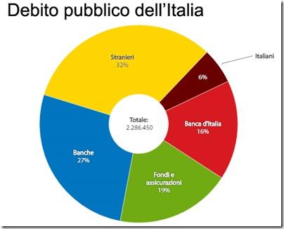 Chi detiene il debito pubblico dell'Italia