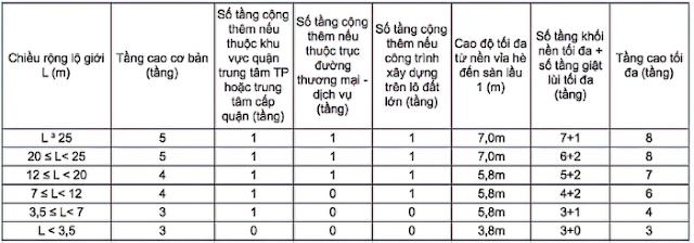 Quy định về số tầng được phép thi công xây dựng tại TP. Hồ Chí Minh
