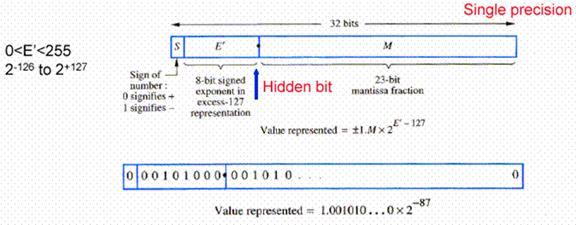 IEEE-754 Standard