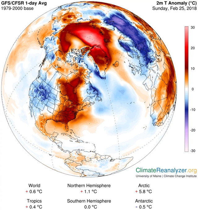 GFS model analysis of temperature difference from normal (in Celsius) over the Arctic on Sunday, 25 February 2018. The temperature is above freezing at the North Pole. Graphic: University of Maine Climate Re-analyzer