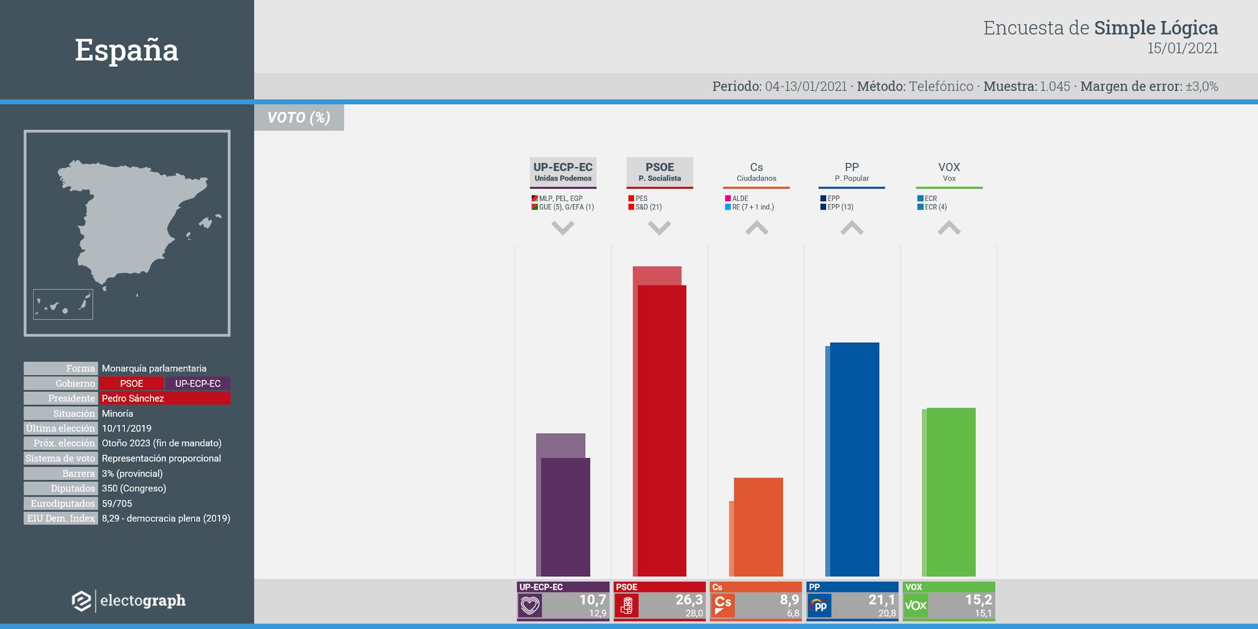 Gráfico de la encuesta para elecciones generales en España realizada por Simple Lógica, 15 de enero de 2021