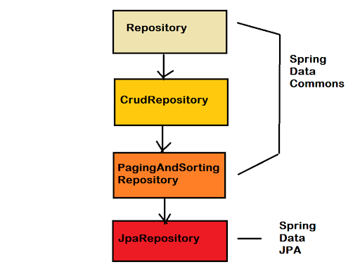 What is a Spring Data Repository interface? CrudRepository, JpaRepository, and PagingAndSortingRepositoryExample