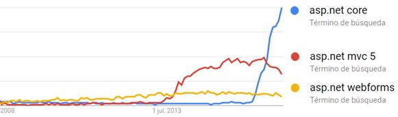 """""""ASP.NET Core"""" en Google Trends"""