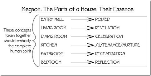 HouseEssence