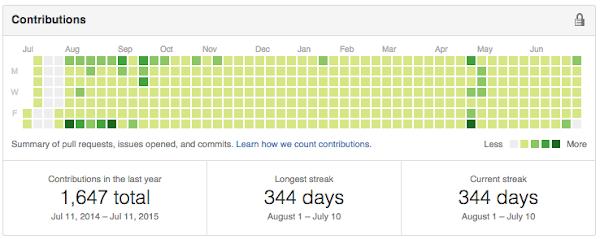 GitHub contribution