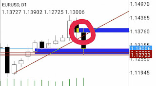 EURUSD analysis Lets see how it shows on different patterns on different time frames
