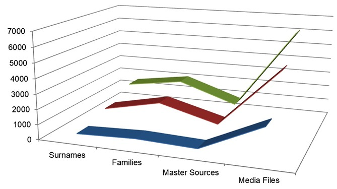 family stat chart diagram