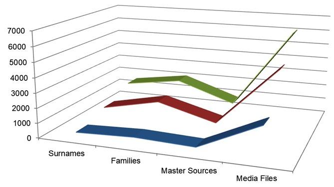 family stat chart diagram