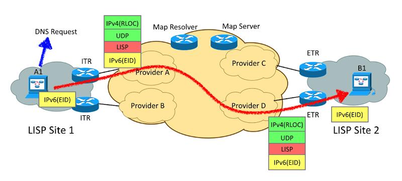Lisp data plane