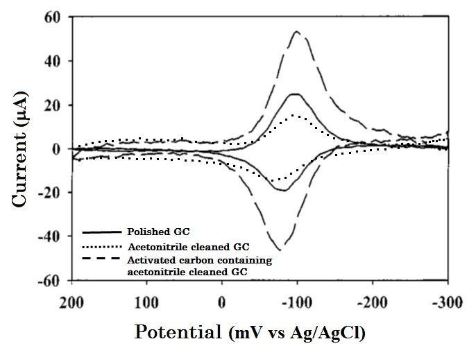 Comparison of differed cleaning pretreatment GC electrodes for AQDS adsorption redox reactions.