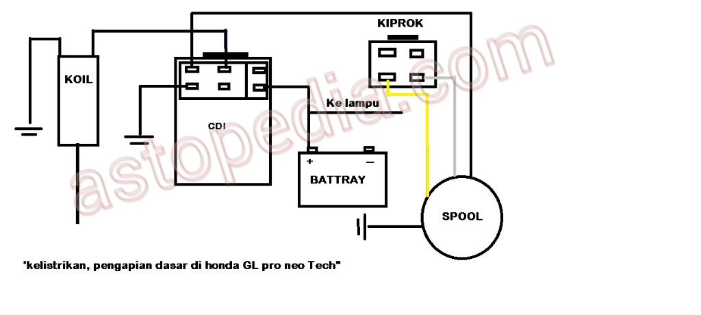 Wiring gl pro wiring diagram wiring pengapian honda gl pro astopedia rh astopedia com wiring glow rod wiring glow plug relay 01 duramax ccuart Choice Image