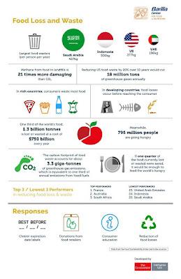 food-waste-indonesia