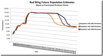 Red Wing Population