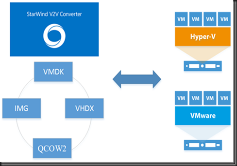 HYPER-V,SYSTEM CENTER AND AZURE: Convert Different Virtual