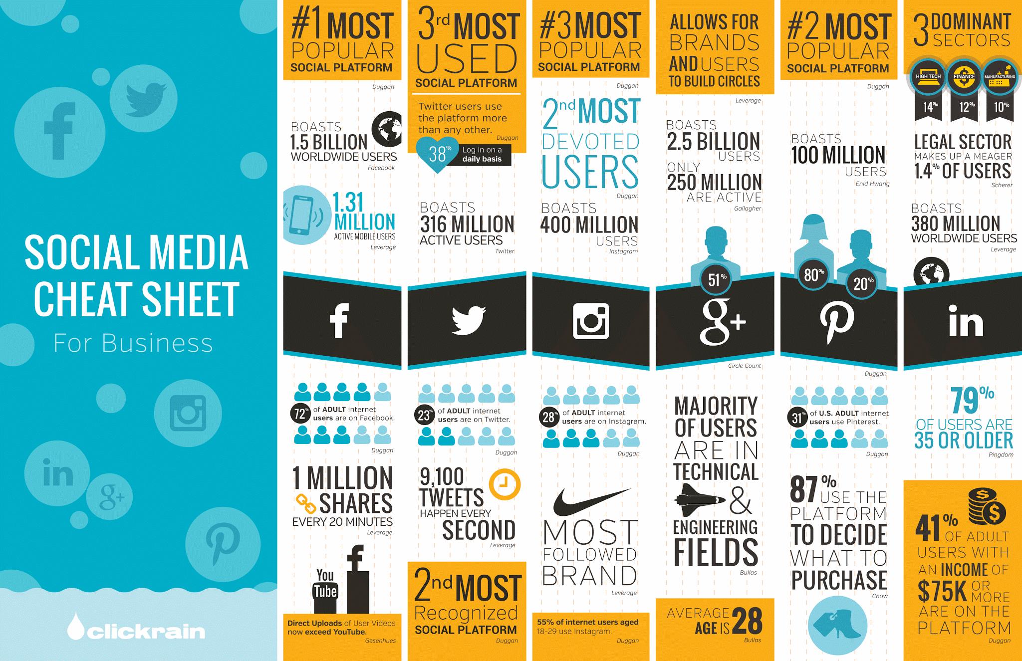 ¿En qué redes sociales debería tener presencia? Hoja de ayuda para negocios