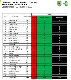 Hari ini 76 Orang Dinyatakan Positif Covid 19 Di Seluruh Kecamatan Majalengka