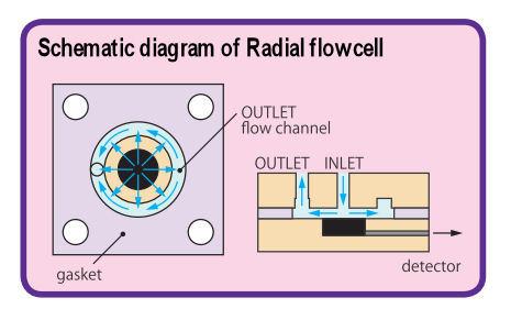 Digrama esquemático de fluxo para célula de fluxo radial