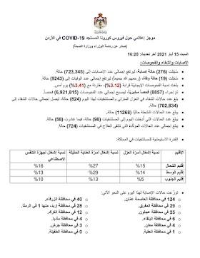 موجز إعلامي حول فيروس كورونا المستجد COVID-19 في الأردن