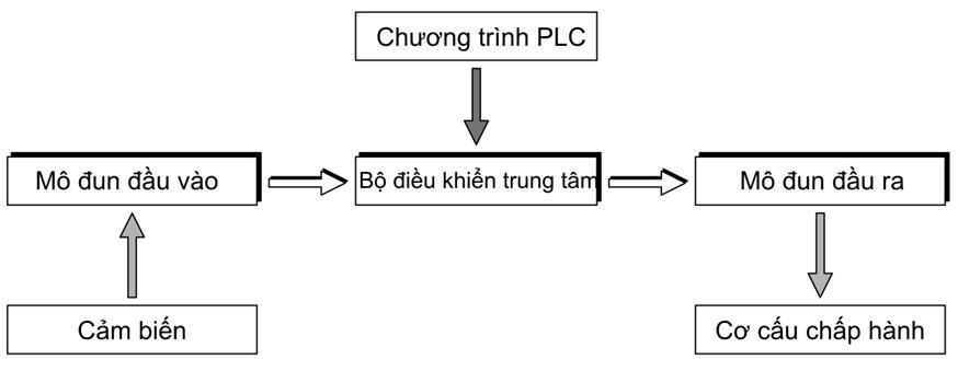 Nguyên lý hoạt động PLC