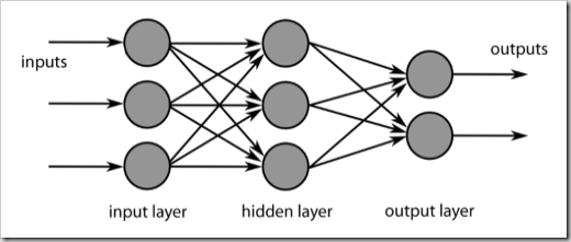 Neural Network. Image credit - Chrislb, via Wikimedia Commons