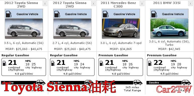 Toyota Sienna油耗