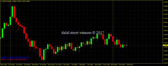 Usd cad weekly outlook for 27 Feb to 3 march 2017