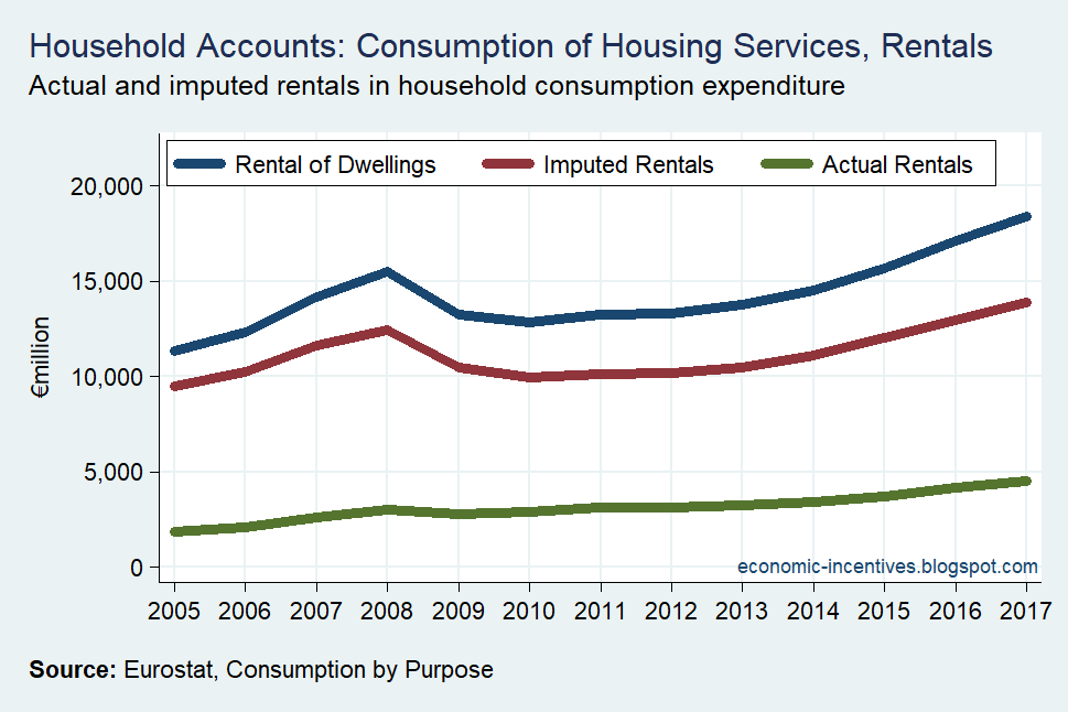 [Household+Sector+Rents+in+Consumption%5B3%5D]