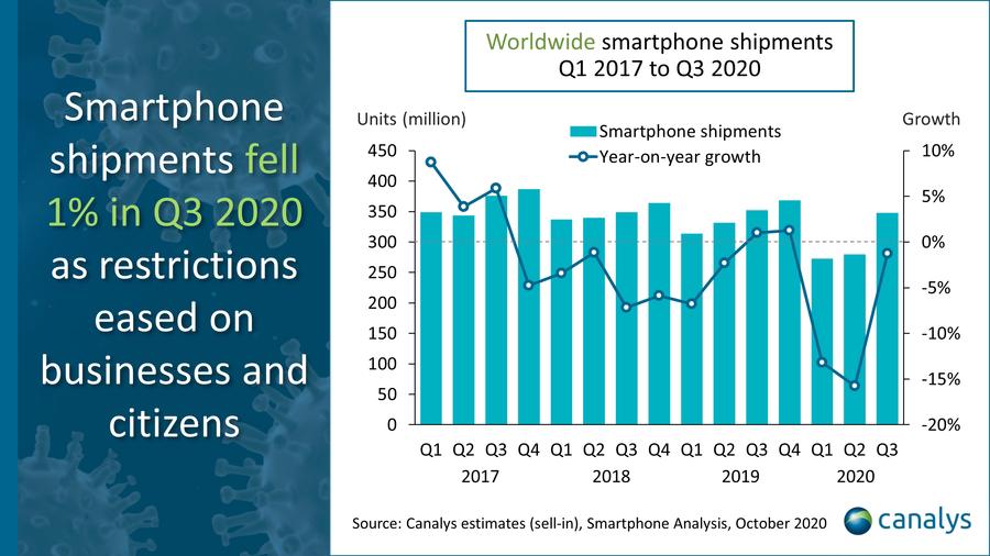 Xiaomi ขึ้นแท่นอันดับ 3 ในตลาดสมาร์ทโฟนทั่วโลกด้วยยอดส่งมอบเครื่องถึง 46 ล้านเครื่อง มีส่วนแบ่งการตลาด 13.1% ผลสำรวจจาก Canalys, Counterpoint และ IDC