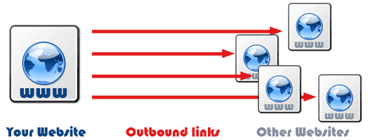What is External Link and Its Effect on SEO?