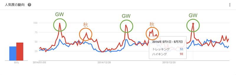 Googleトレンド<トレッキング VS ハイキング>
