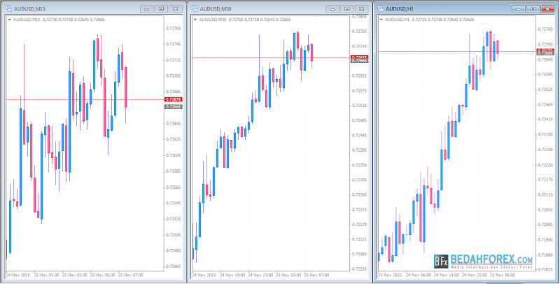 Strategi trading forex akurat