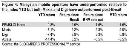 malaysia mobile operator