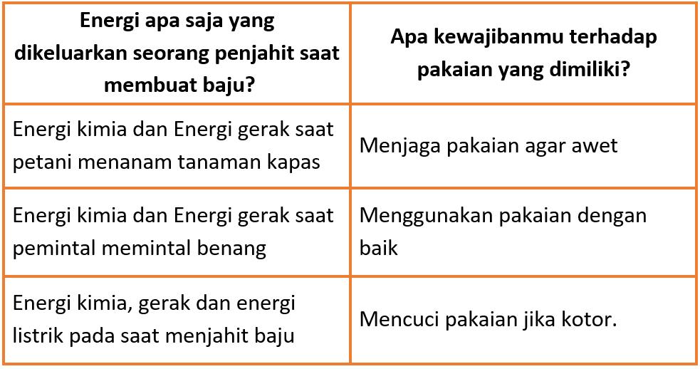 Kunci Jawaban Halaman 84, 86, 87, 88 Tema 6 Kelas 3