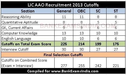 LIC AAO 2013 Previous Exam Cutoffs,How much cutoff should i score in LIC AAO 2016