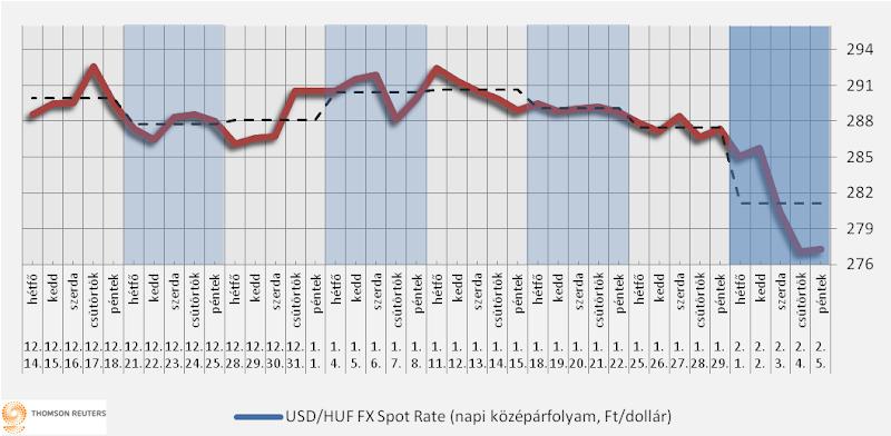 Heti üzemanyagárak: a benzin ára csökkenhet