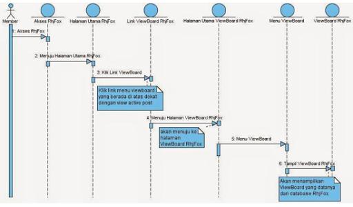 Si1312477000 widuri sequence diagram viewboard rhjfox yang diusulkan berdasarkan ccuart Gallery