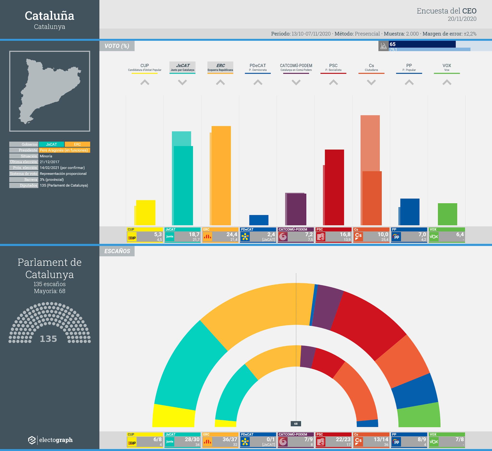 Gráfico de la encuesta para elecciones generales en Cataluña realizada por el CEO y GESOP, 20 de noviembre de 2020