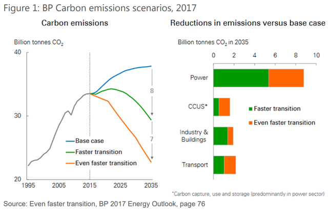 BP Carbon emissions scenarios, 2017. Graphic: ShareAction