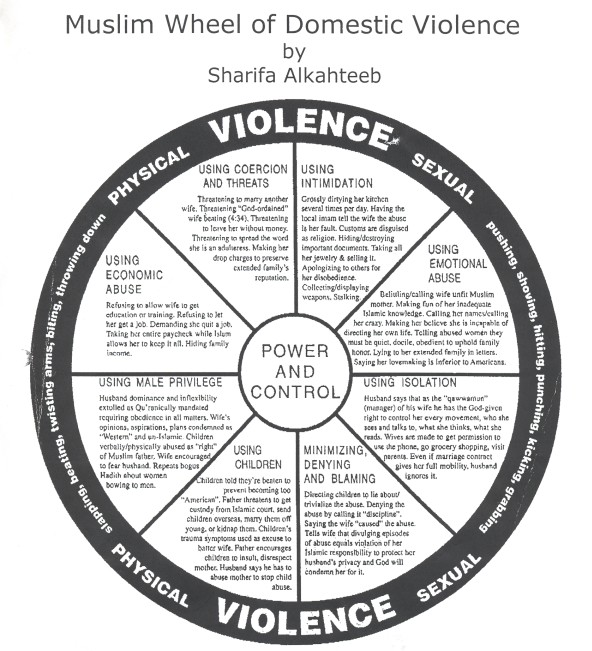 Power and Control Wheel   Ocala Domestic Violence Center  Domestic Violence Wheel