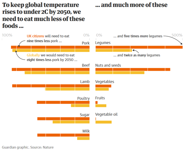 To keep global temperature rises to under 2C by 2050, we need to eat much less of these foods (left) and much more of these (right). In Western countries, beef consumption needs to fall by 90 percent and be replaced by five times more beans and pulses. Graphic: The Guardian