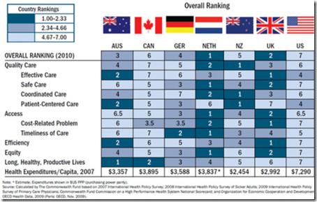 US healtcare
