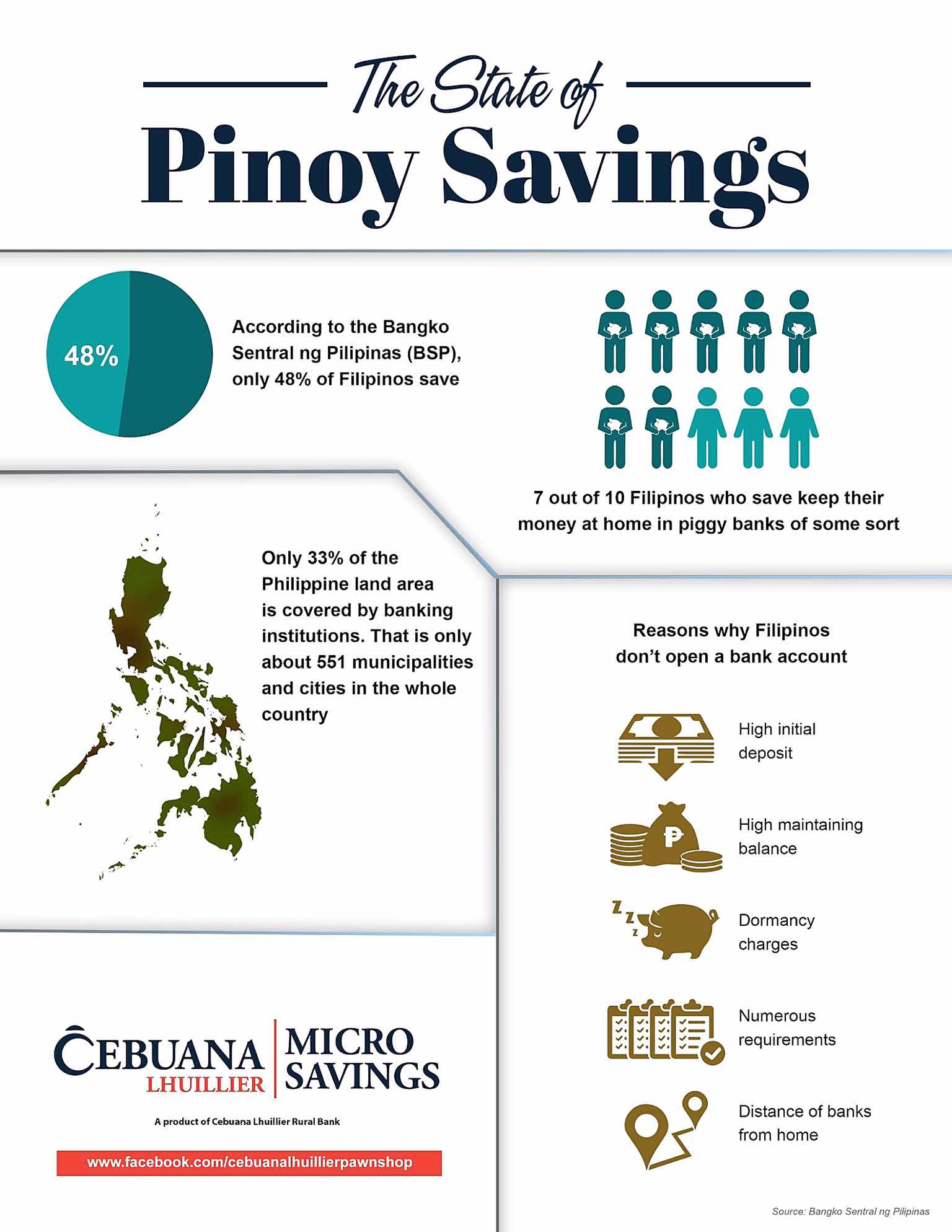 state of pinoy savings infographic