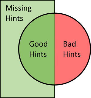 Venn diagram which may help understand precision and recall