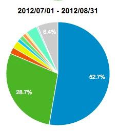 2012年ユーザー分布