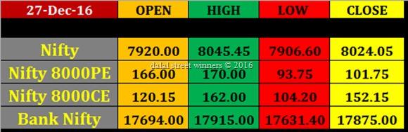 27 dec Today's Market closing rates