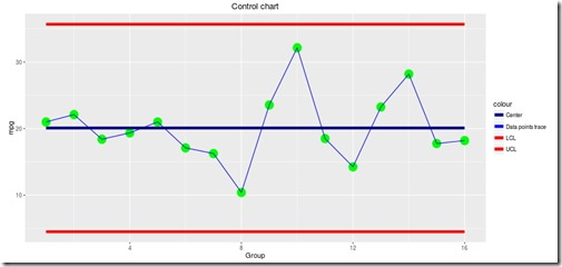 My first Shiny App: control charts